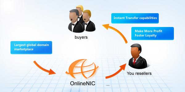 Trade                         Circle